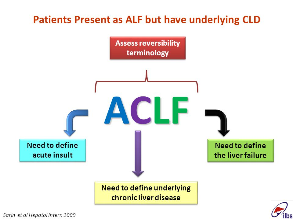 ACLF Patients Present as ALF but have underlying CLD