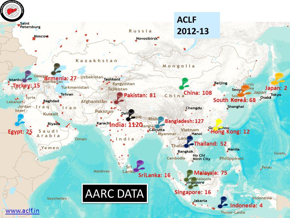 AARC DATA ACLF 2012-13 India: 1120 www.aclf.in Armenia: 27 Turkey: 15