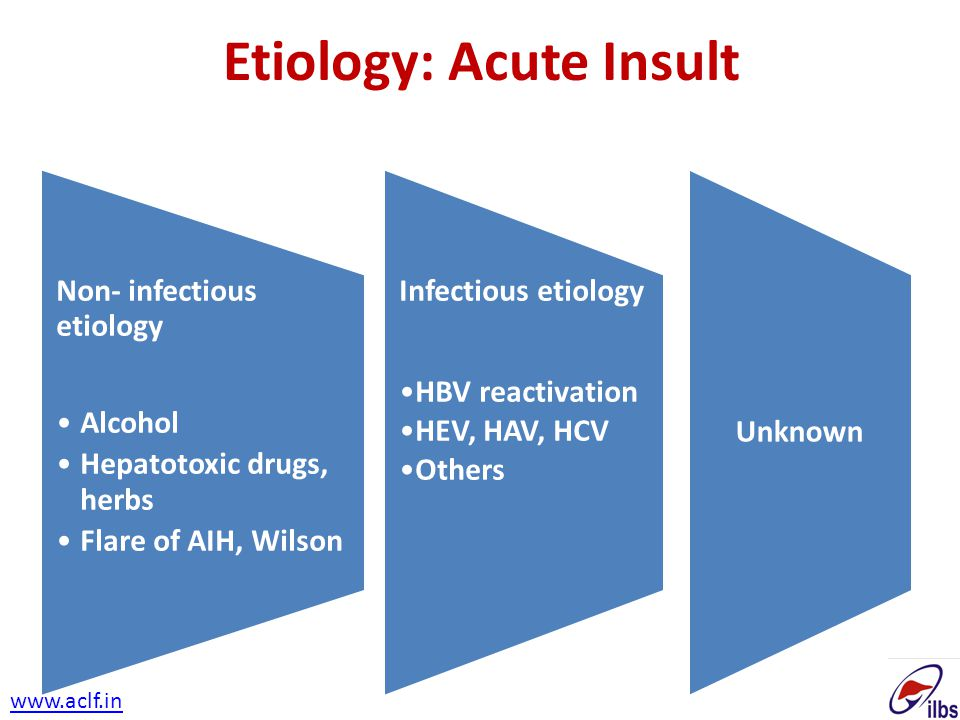 Etiology: Acute Insult