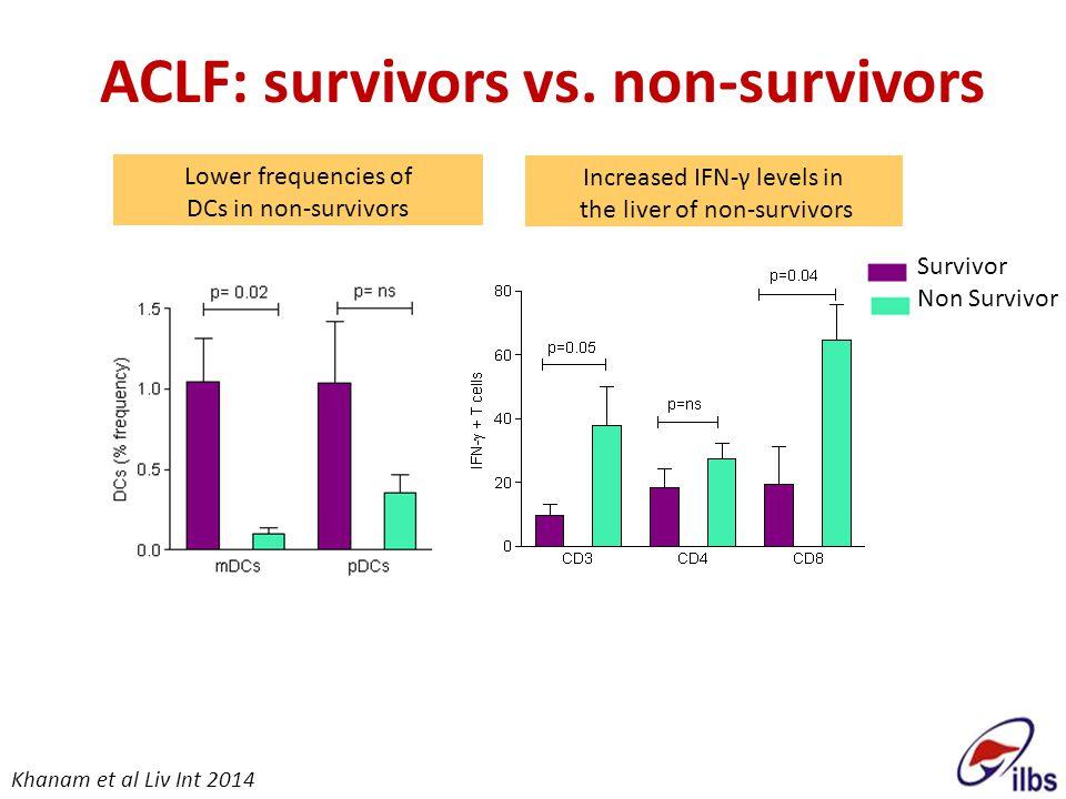 ACLF: survivors vs. non-survivors