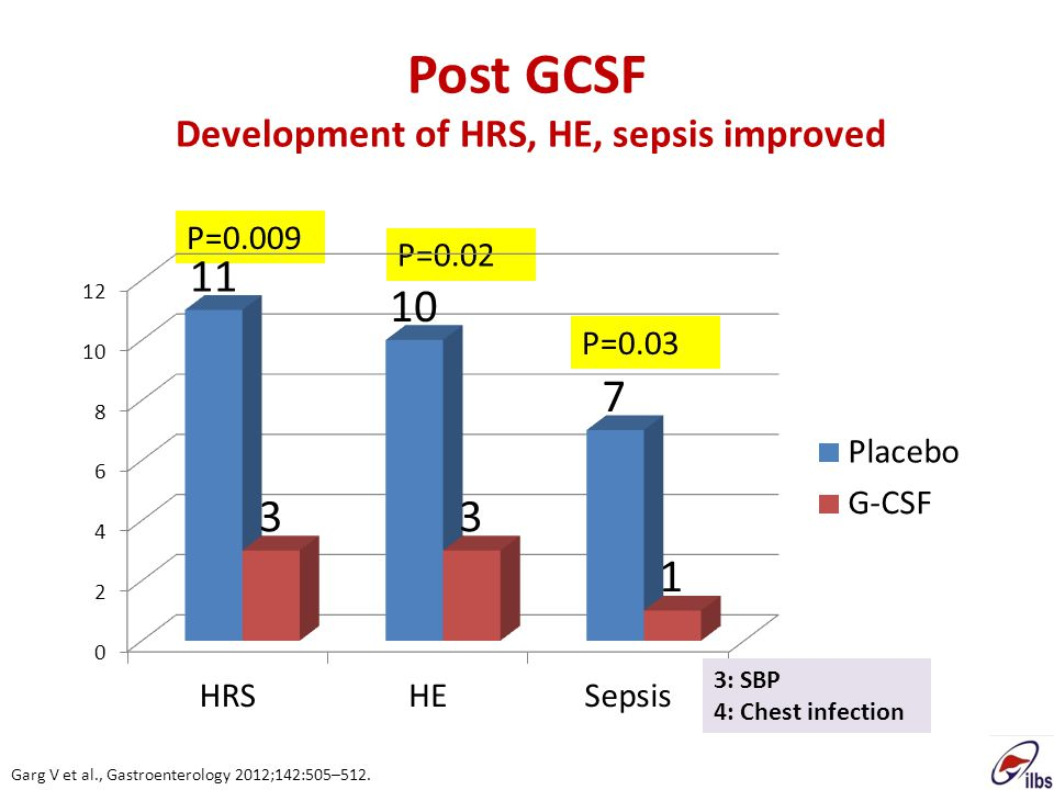 Post GCSF Development of HRS, HE, sepsis improved