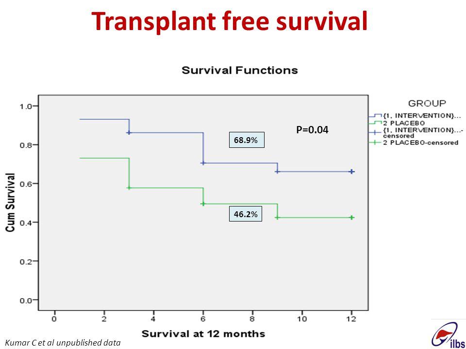 Transplant free survival