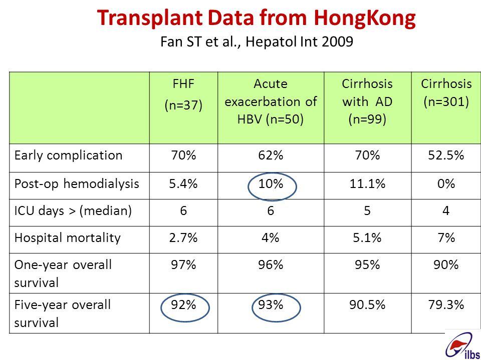 Transplant Data from HongKong