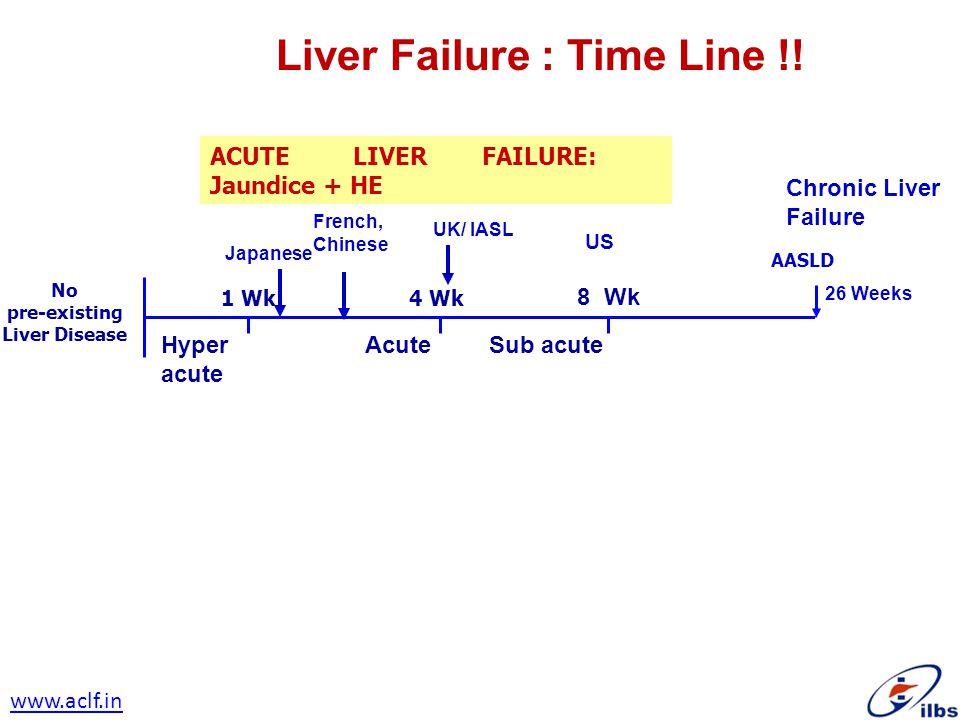 Liver Failure : Time Line !!