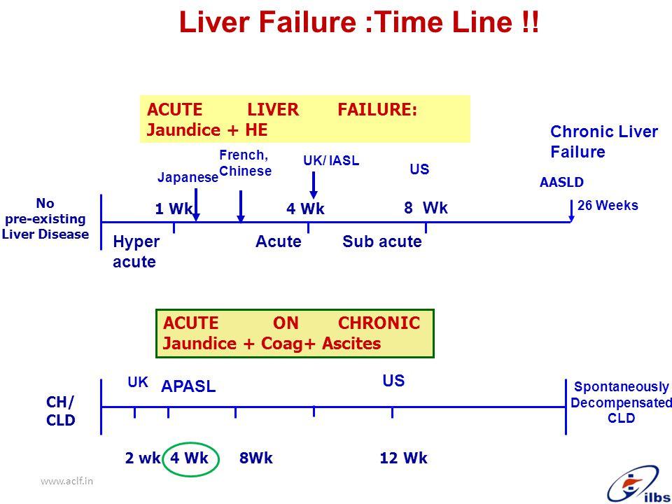 Liver Failure :Time Line !!