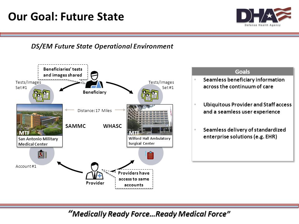DS/EM Future State Operational Environment