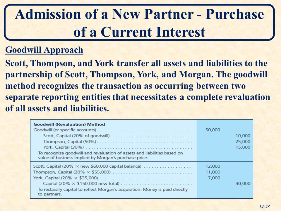 Admission of a New Partner - Purchase of a Current Interest