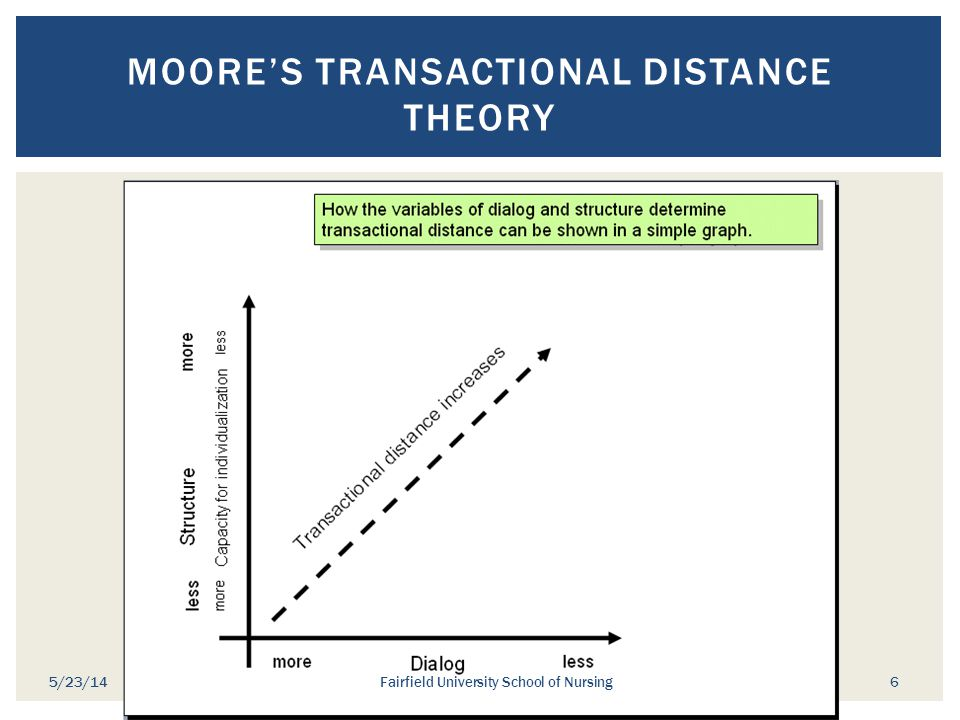Moore's Transactional Distance Theory