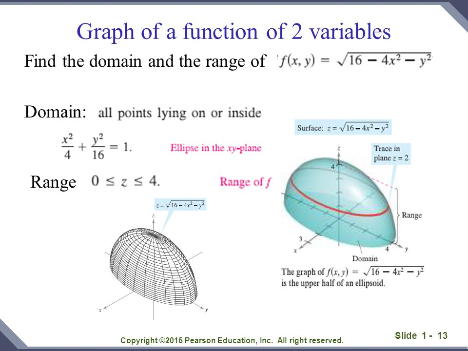 Graph of a function of 2 variables