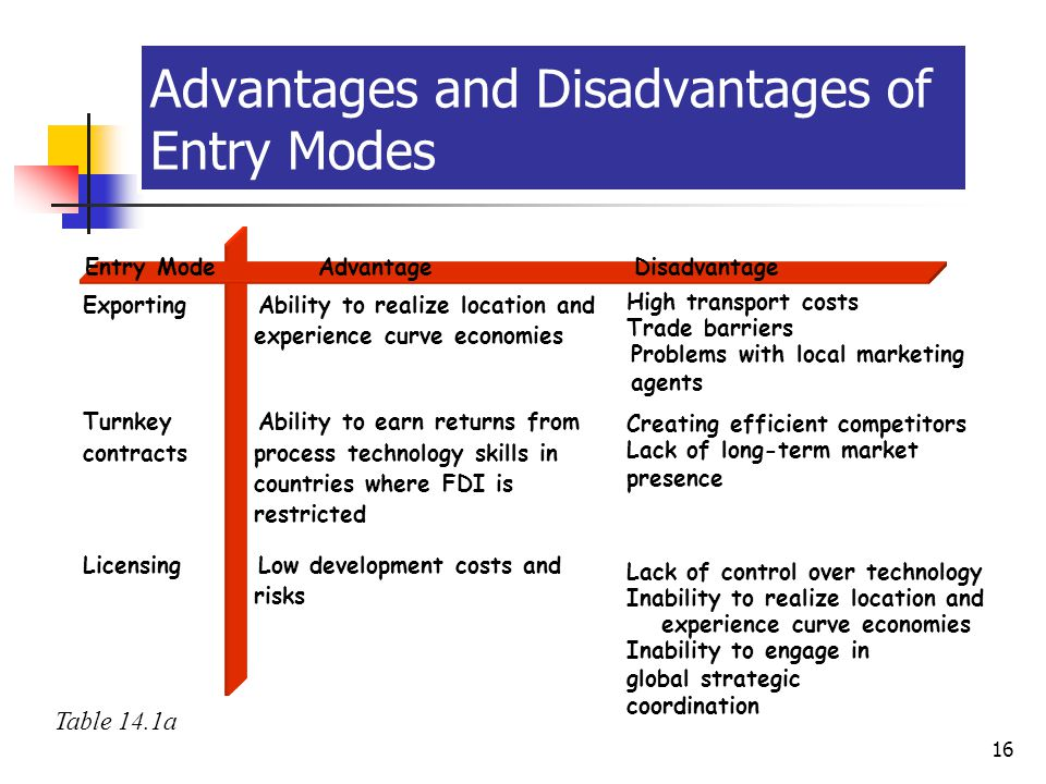 Advantages and Disadvantages of Entry Modes