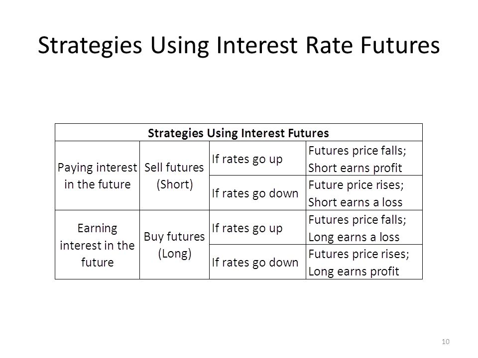 Strategies Using Interest Rate Futures