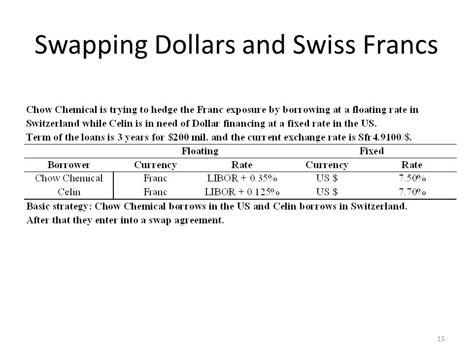 Swapping Dollars and Swiss Francs