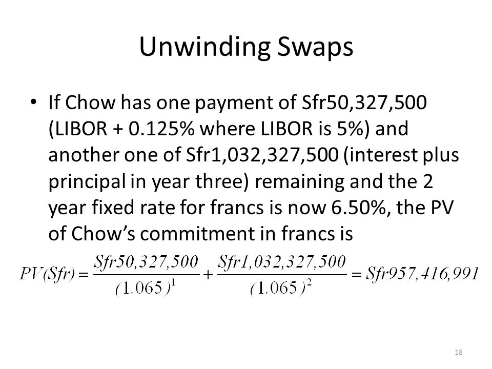 Unwinding Swaps