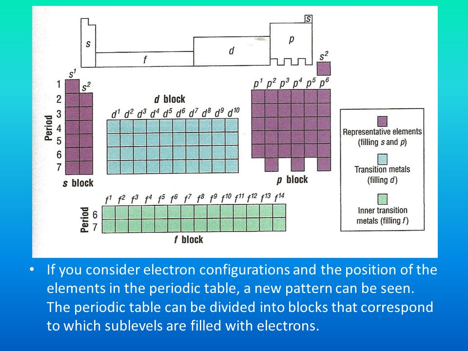If you consider electron configurations and the position of the elements in the periodic table, a new pattern can be seen.