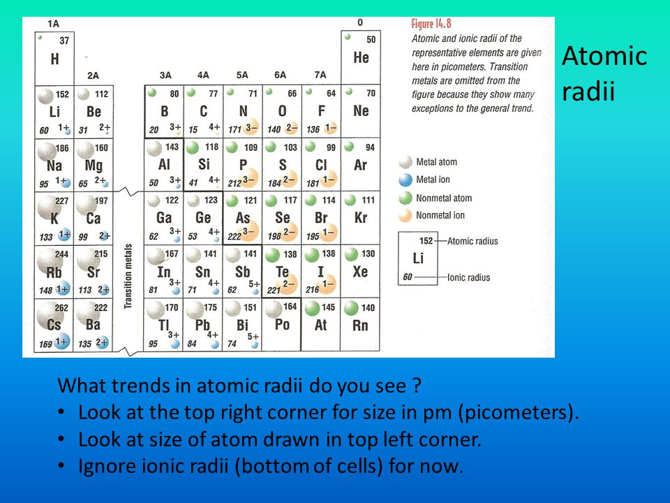 Atomic radii What trends in atomic radii do you see