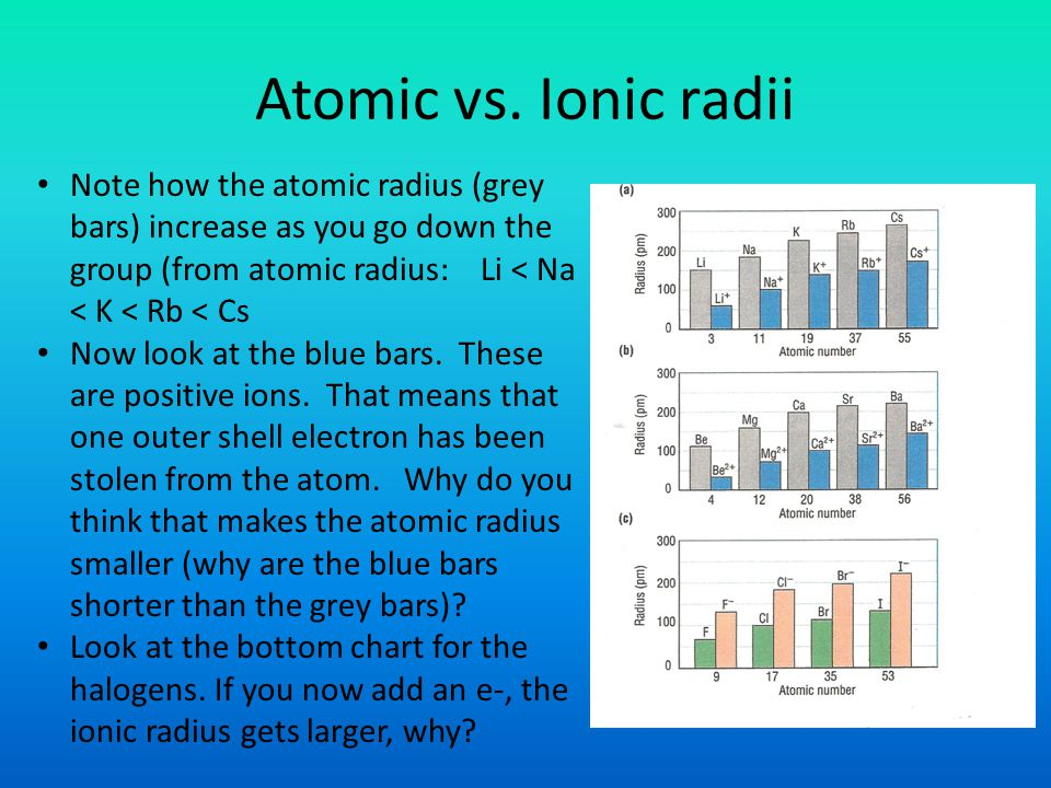 Atomic vs. Ionic radii Note how the atomic radius (grey bars) increase as you go down the group (from atomic radius: Li < Na < K < Rb < Cs.