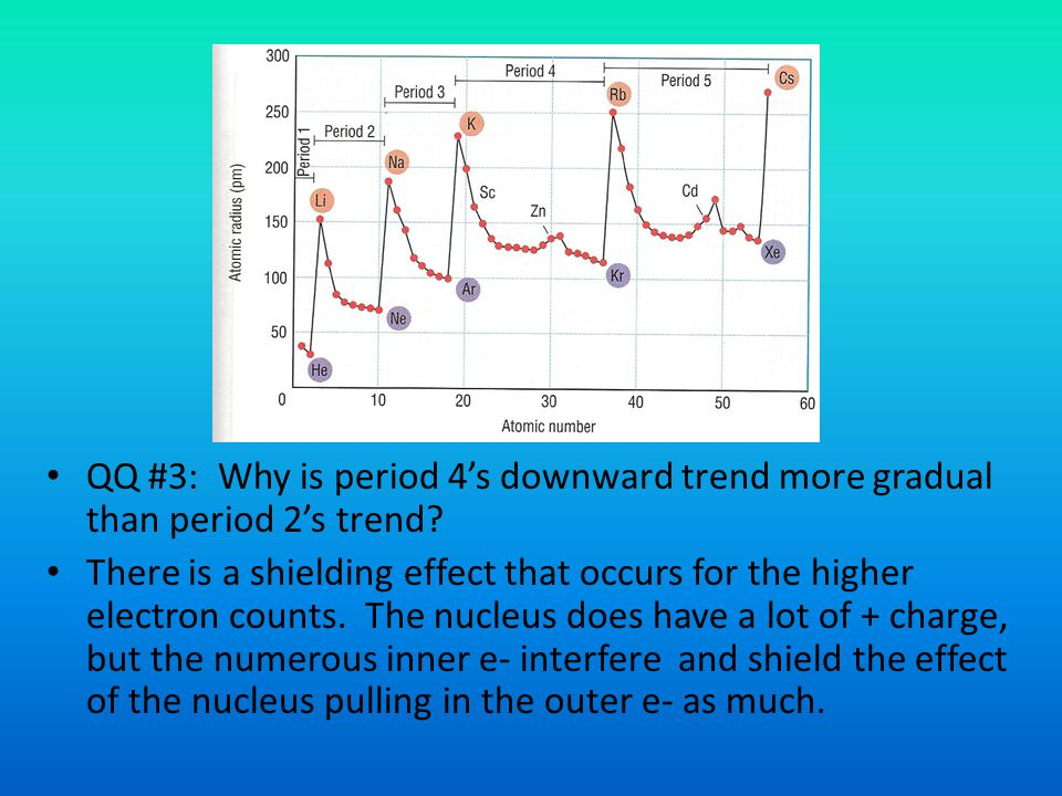 QQ #3: Why is period 4's downward trend more gradual than period 2's trend