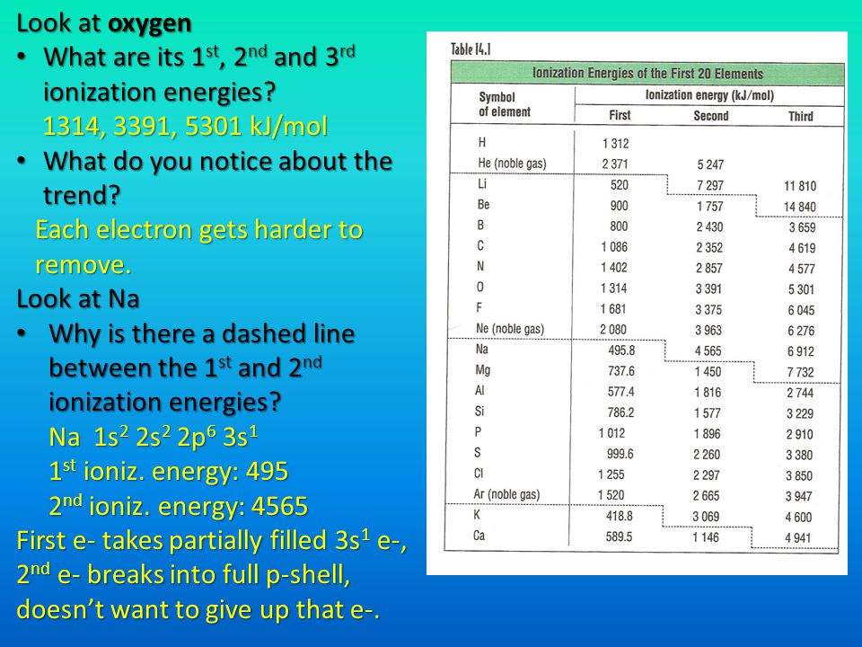 Look at oxygen What are its 1st, 2nd and 3rd ionization energies 1314, 3391, 5301 kJ/mol. What do you notice about the trend