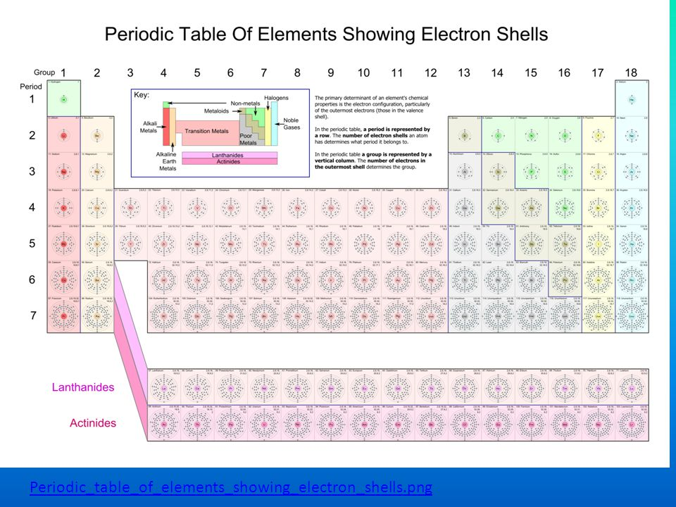 Periodic_table_of_elements_showing_electron_shells.png