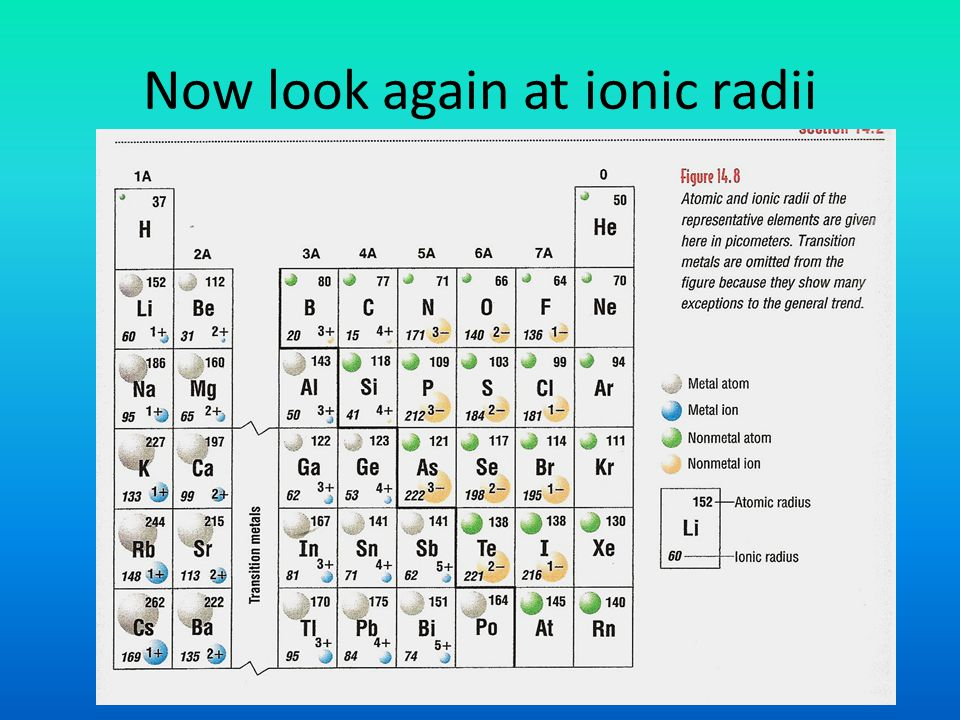 Now look again at ionic radii