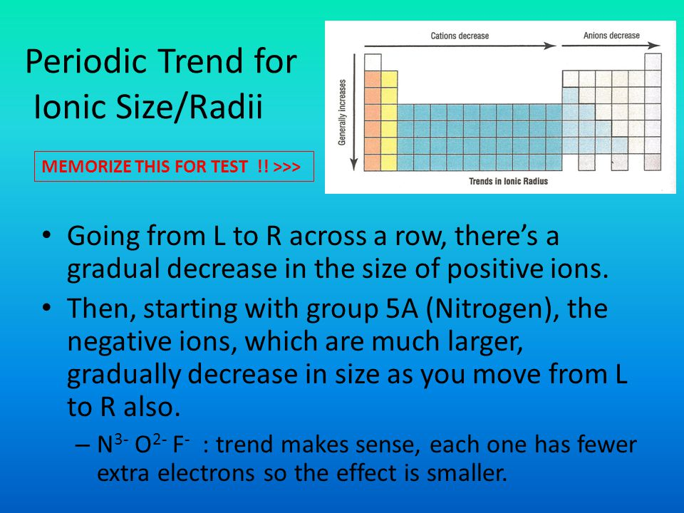 Periodic Trend for Ionic Size/Radii