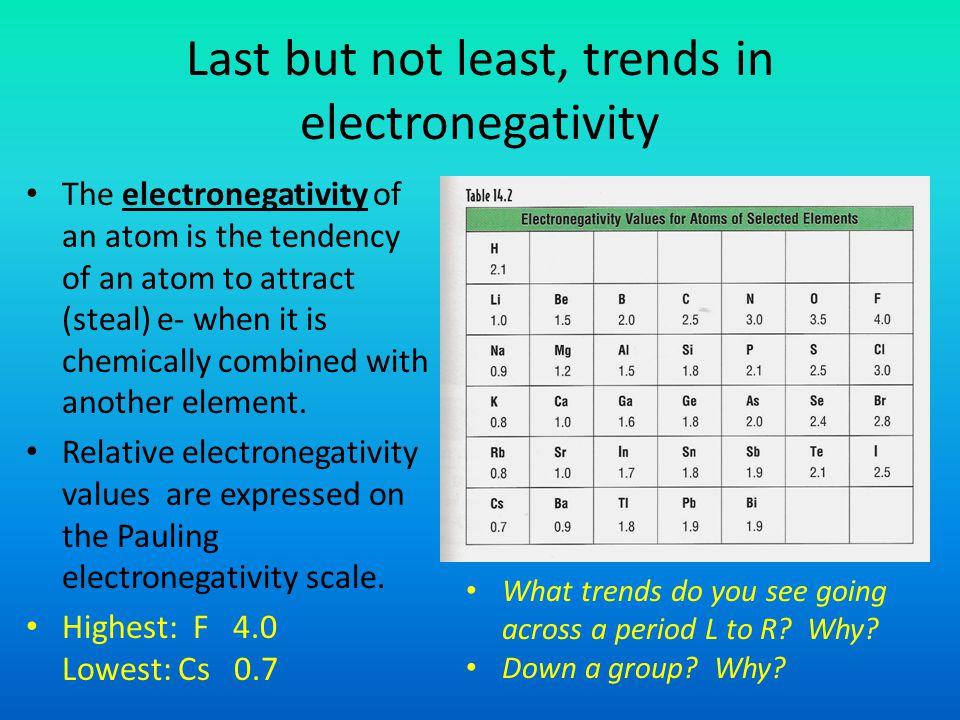 Last but not least, trends in electronegativity