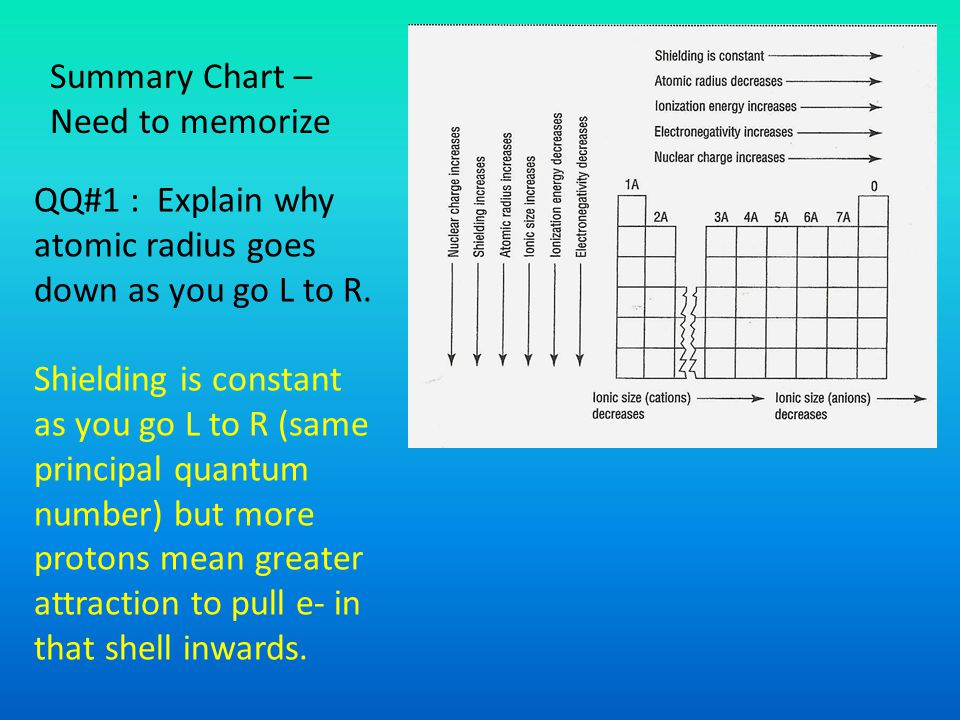 Summary Chart – Need to memorize. QQ#1 : Explain why atomic radius goes down as you go L to R.