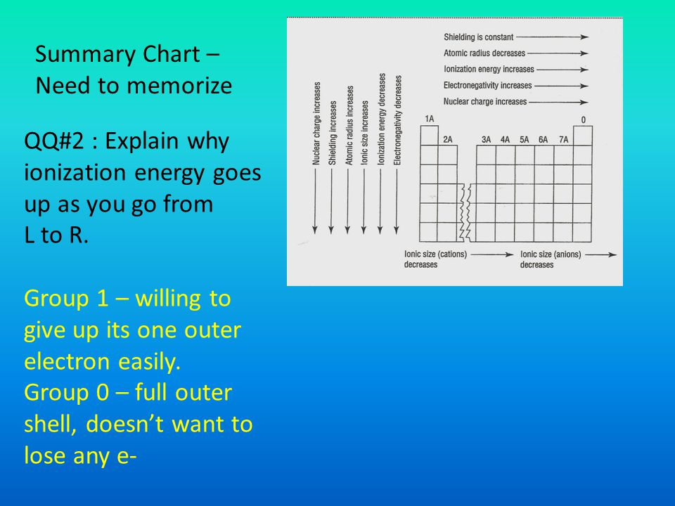 Summary Chart – Need to memorize. QQ#2 : Explain why ionization energy goes up as you go from L to R.