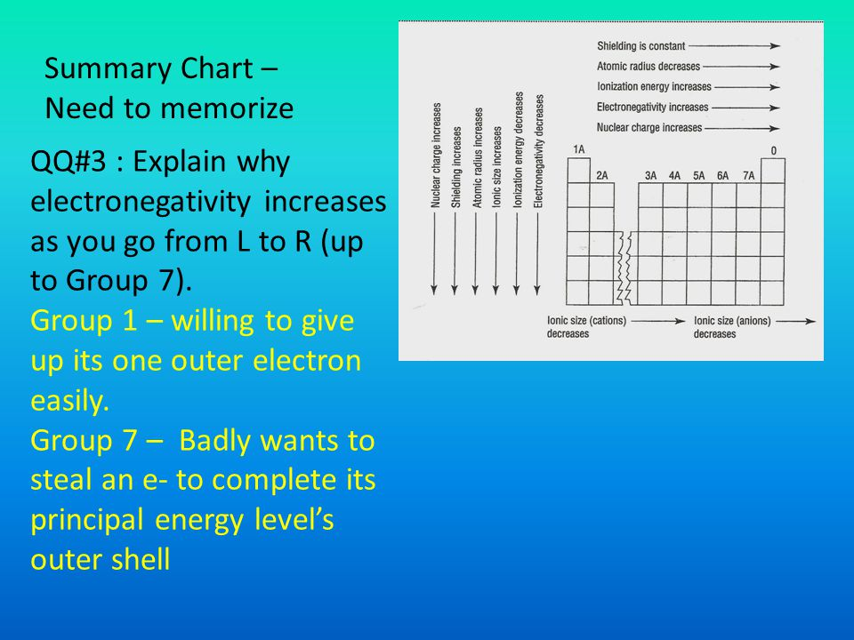 Summary Chart – Need to memorize. QQ#3 : Explain why electronegativity increases as you go from L to R (up to Group 7).
