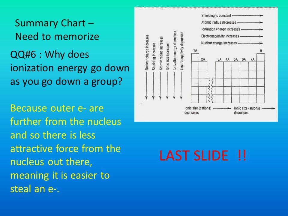LAST SLIDE !! Summary Chart – Need to memorize