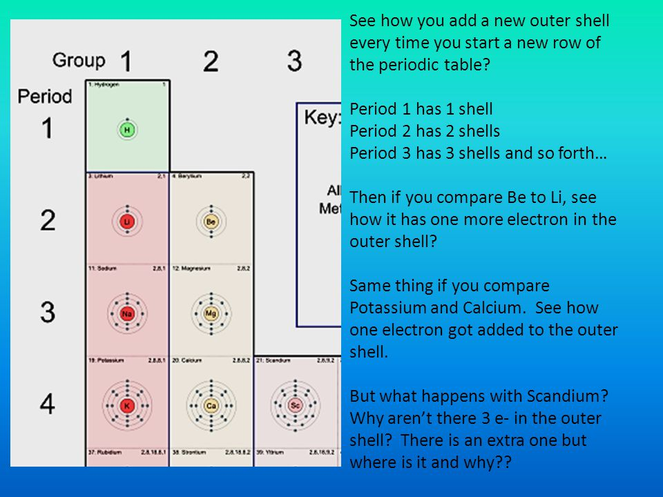 See how you add a new outer shell every time you start a new row of the periodic table