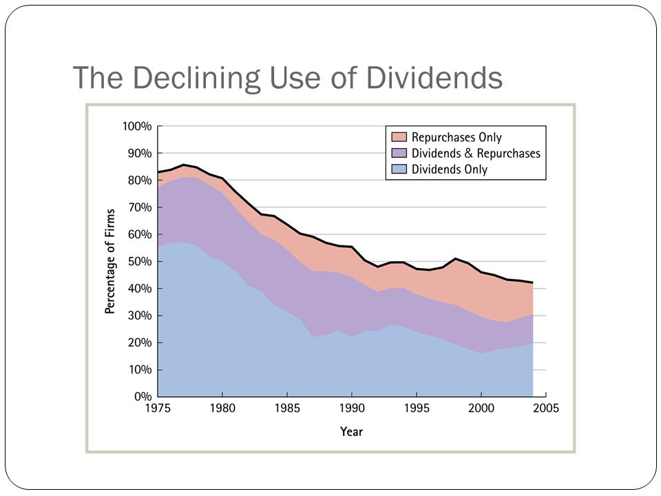 The Declining Use of Dividends