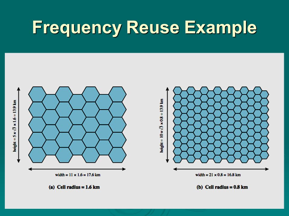 Frequency Reuse Example