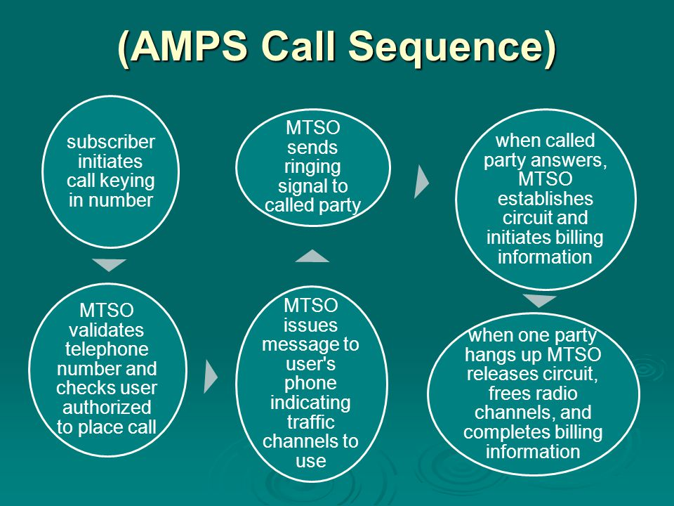(AMPS Call Sequence) subscriber initiates call keying in number
