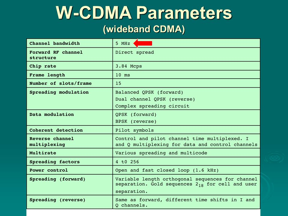 W-CDMA Parameters (wideband CDMA)