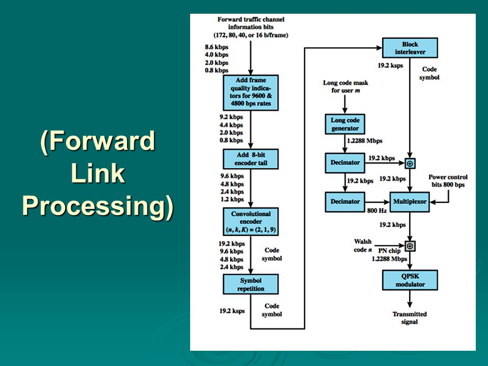 (Forward Link Processing)