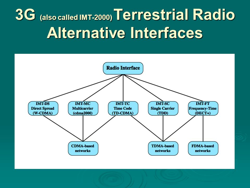 3G (also called IMT-2000) Terrestrial Radio Alternative Interfaces