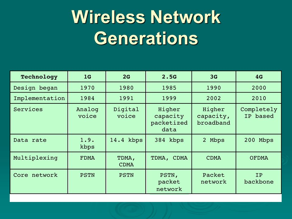 Wireless Network Generations