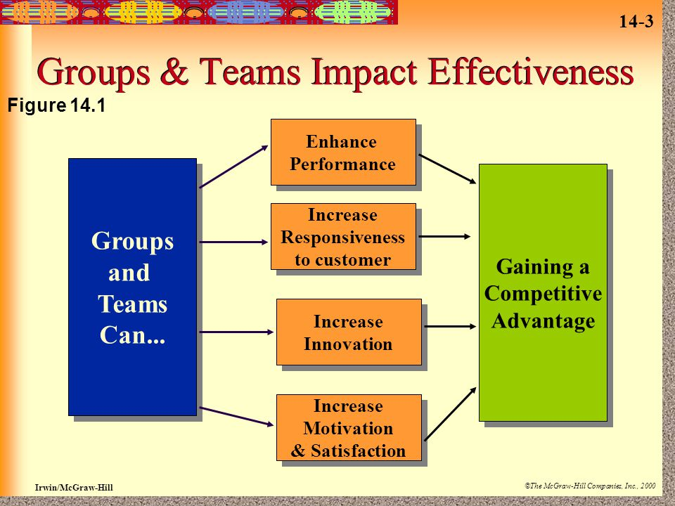 Groups & Teams Impact Effectiveness