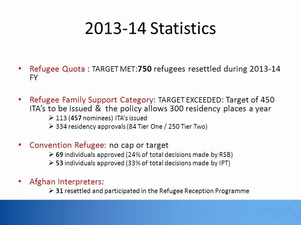 2013-14 Statistics Refugee Quota : TARGET MET:750 refugees resettled during 2013-14 FY.