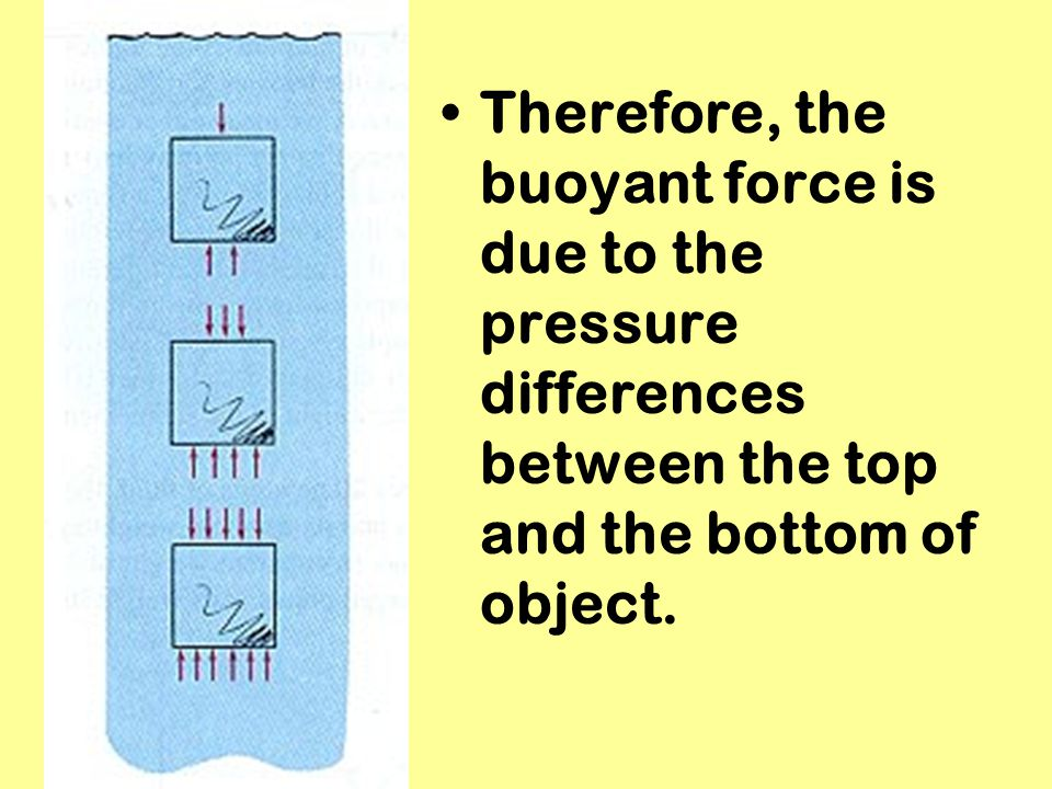 Therefore, the buoyant force is due to the pressure differences between the top and the bottom of object.