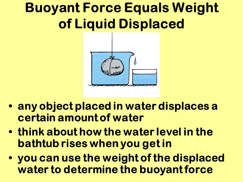 Buoyant Force Equals Weight of Liquid Displaced
