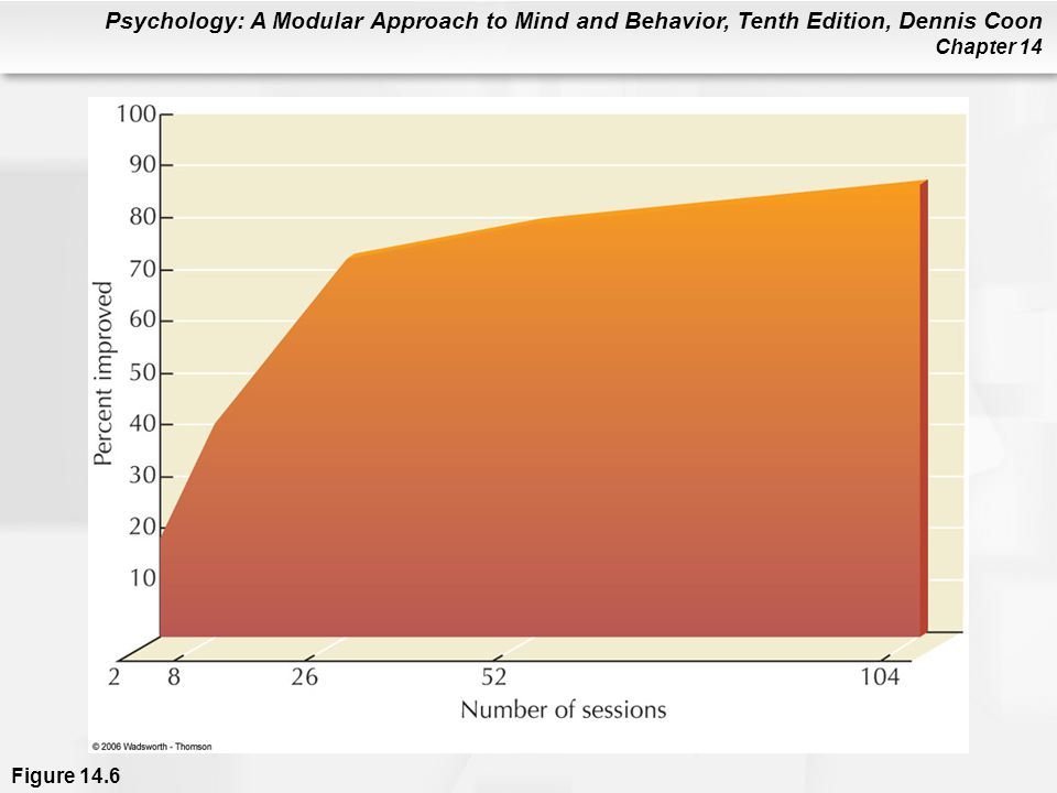 Figure 14. 6 The dose-improvement relationship in psychotherapy