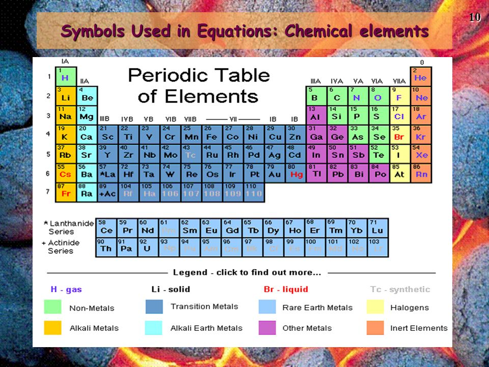 Symbols Used in Equations: Chemical elements