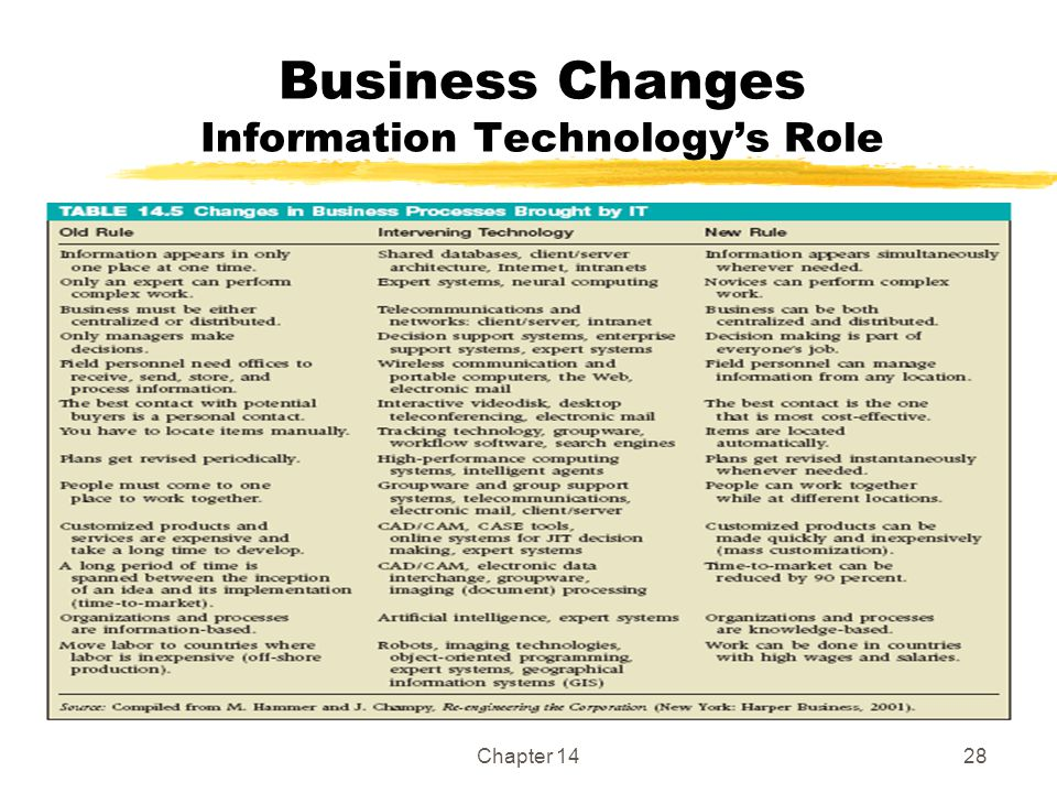 Business Changes Information Technology's Role