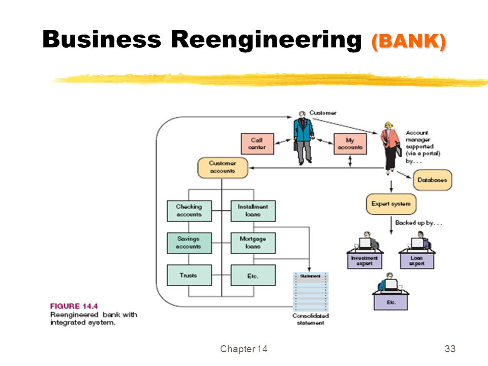 Business Reengineering (BANK)