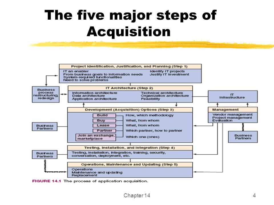 The five major steps of Acquisition