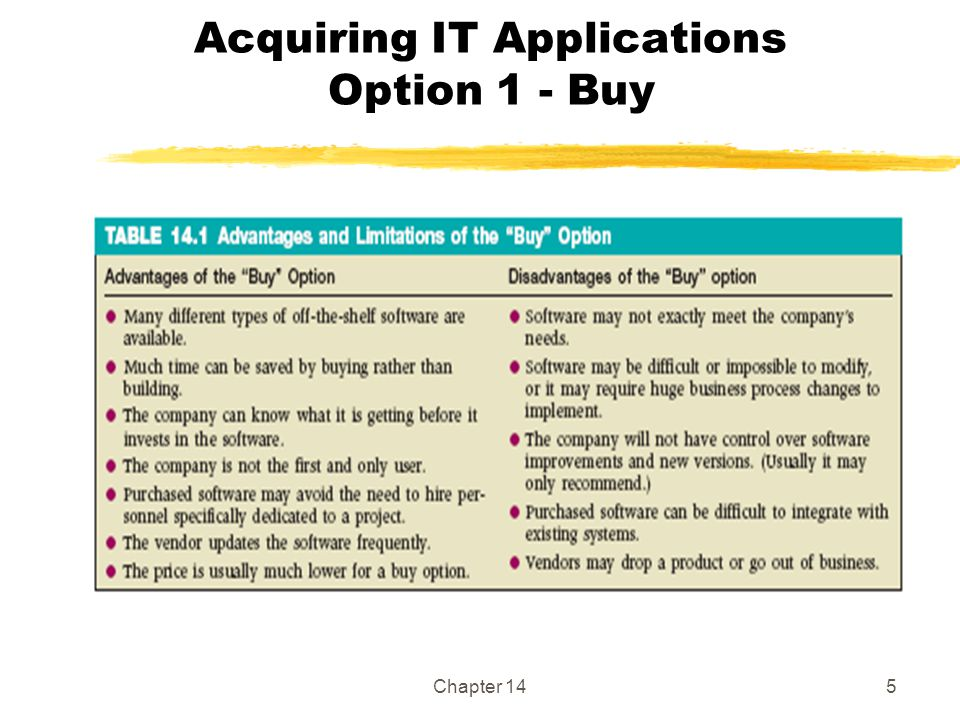 Acquiring IT Applications Option 1 - Buy