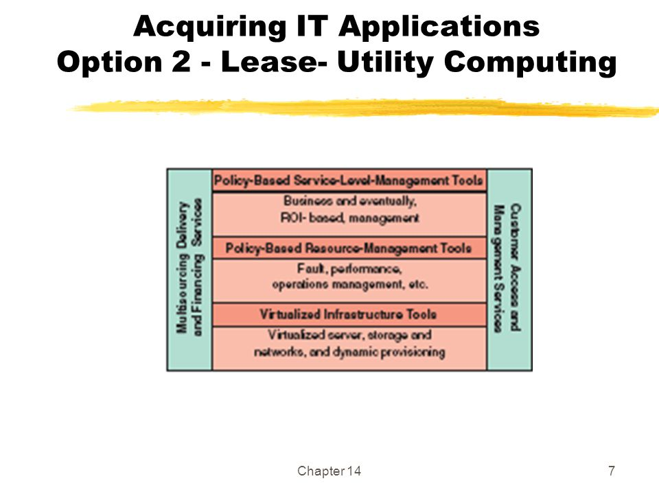 Acquiring IT Applications Option 2 - Lease- Utility Computing