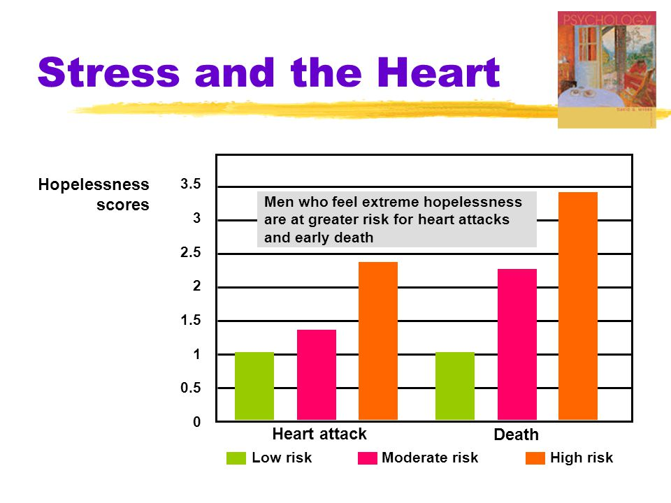 Stress and the Heart Hopelessness scores Heart attack Death 3.5 3 2.5